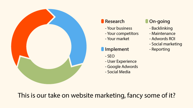 Website Marketing done right