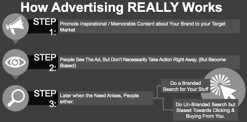 How Advertising Really Works