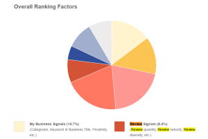 Google places ranking factors by moz